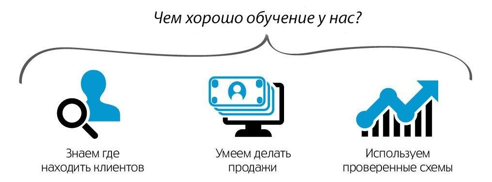 Интернет маркетинг профессиональное продвижение сайта создать сообщение ctr позиций яндекс директ