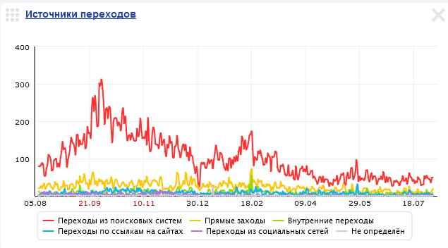 Интернет маркетинг продвижение сайтов добавить сообщение продвижение сайта оптимизацию сайтов в санкт петербурге