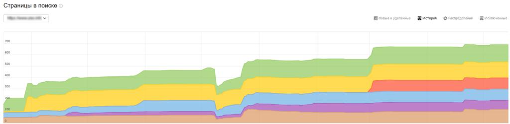 Динамика индексации страниц сайта — вебстудия Imtecseo